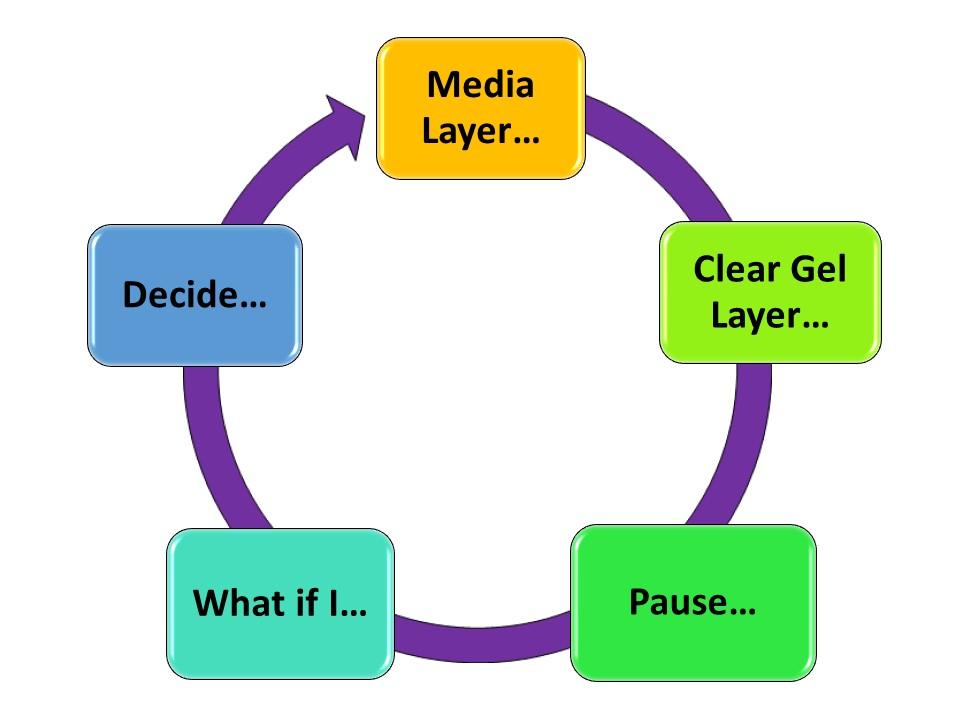 Robyn Ryan's Acrylic Layers Process - Iterative Cycle